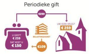 periodiek-gift